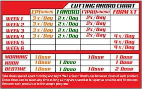 Cutting Andro Kit - 4 products pack